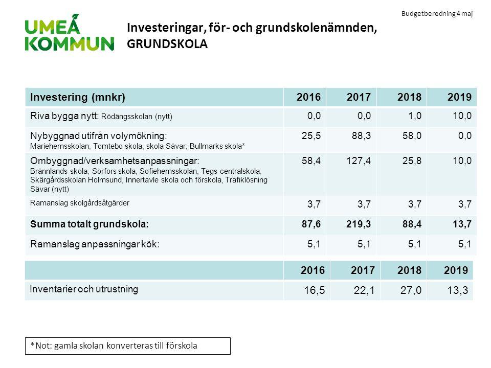 Investeringar, för- och grundskolenämnden, GRUNDSKOLA