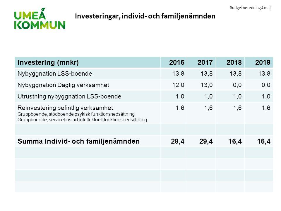 Investeringar, individ- och familjenämnden