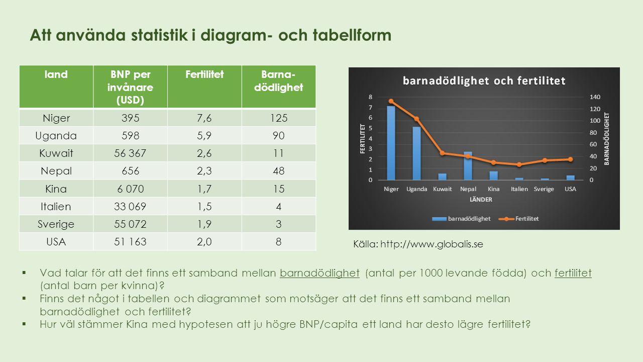 Att använda statistik i diagram- och tabellform