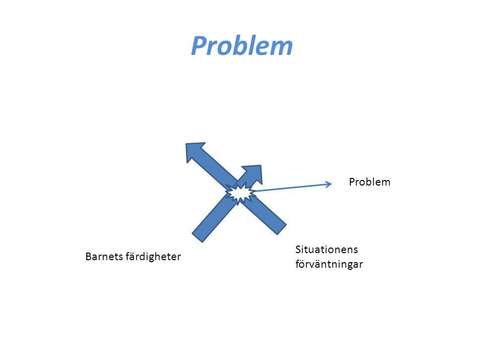 Problem Problem Situationens förväntningar Barnets färdigheter