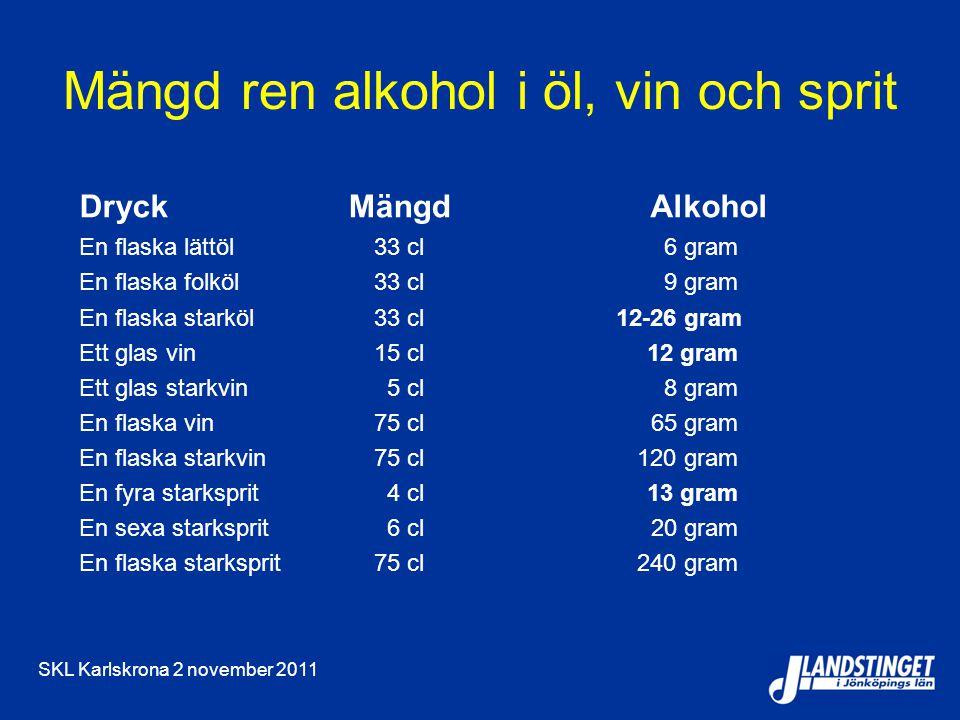 Mängd ren alkohol i öl, vin och sprit
