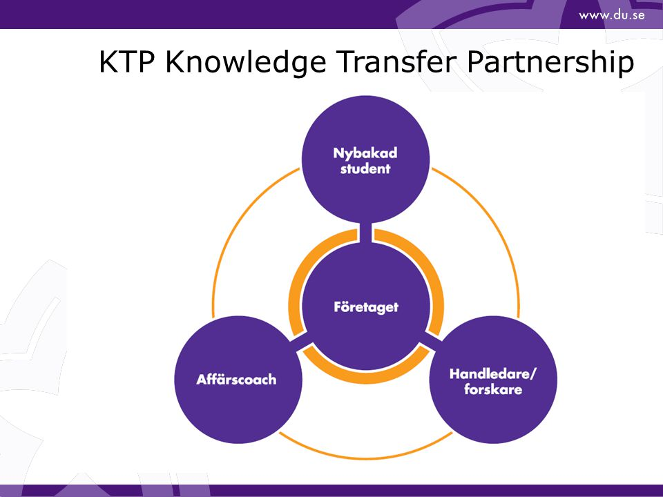 KTP Knowledge Transfer Partnership
