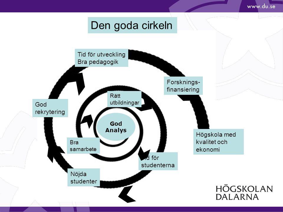 Den goda cirkeln Tid för utveckling Bra pedagogik