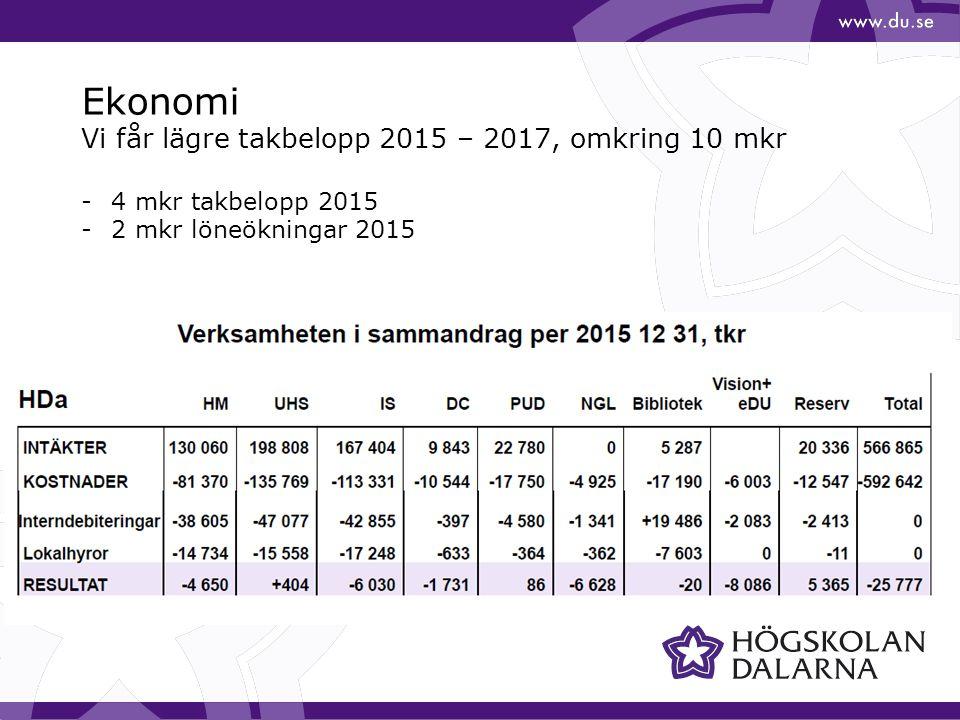 Ekonomi Vi får lägre takbelopp 2015 – 2017, omkring 10 mkr