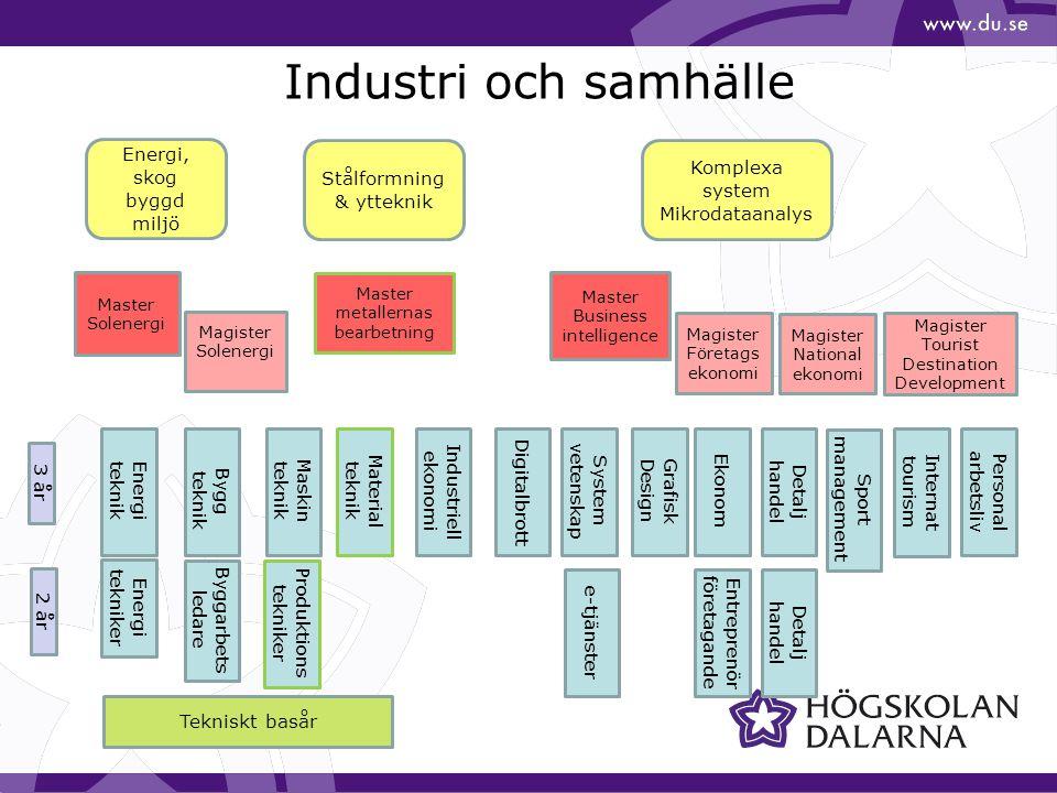 Industri och samhälle Energi, skog byggd miljö Stålformning & ytteknik