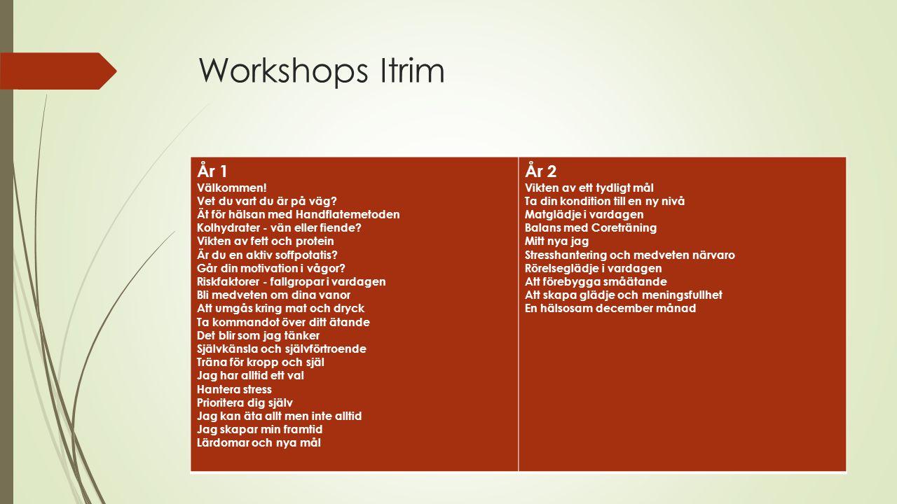 Workshops Itrim År 1 År 2 Välkommen! Vet du vart du är på väg