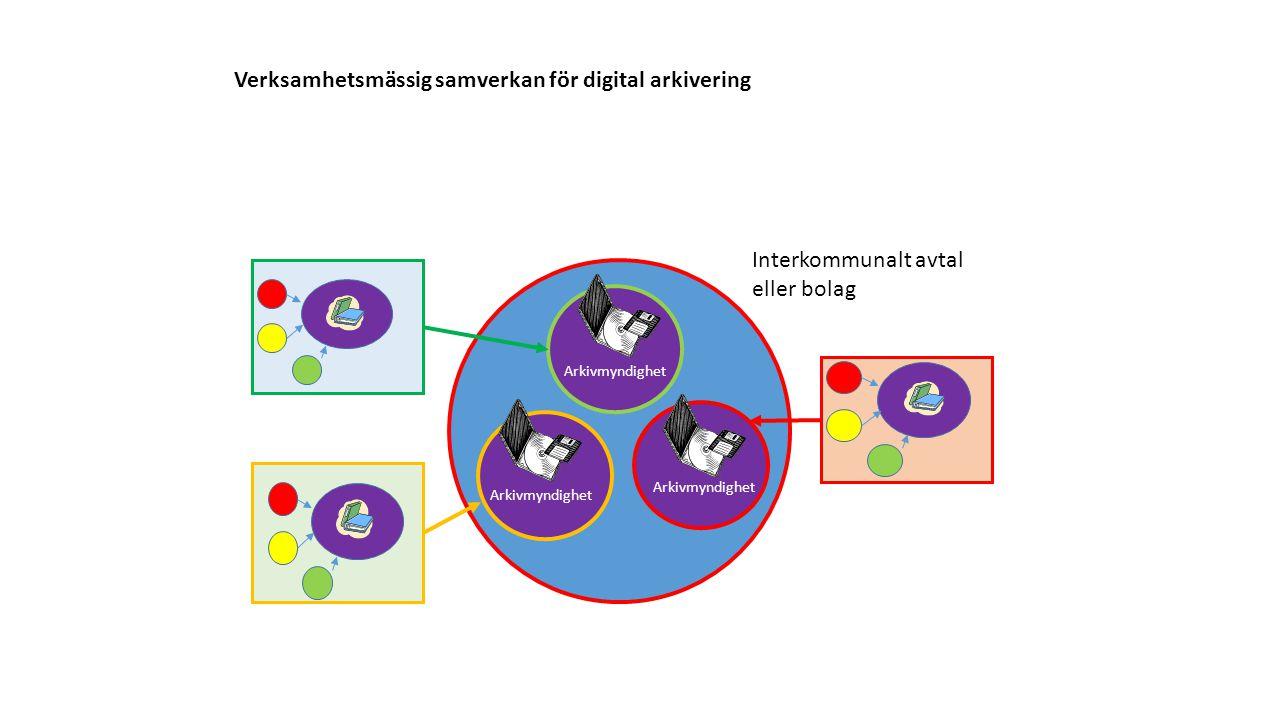 Verksamhetsmässig samverkan för digital arkivering