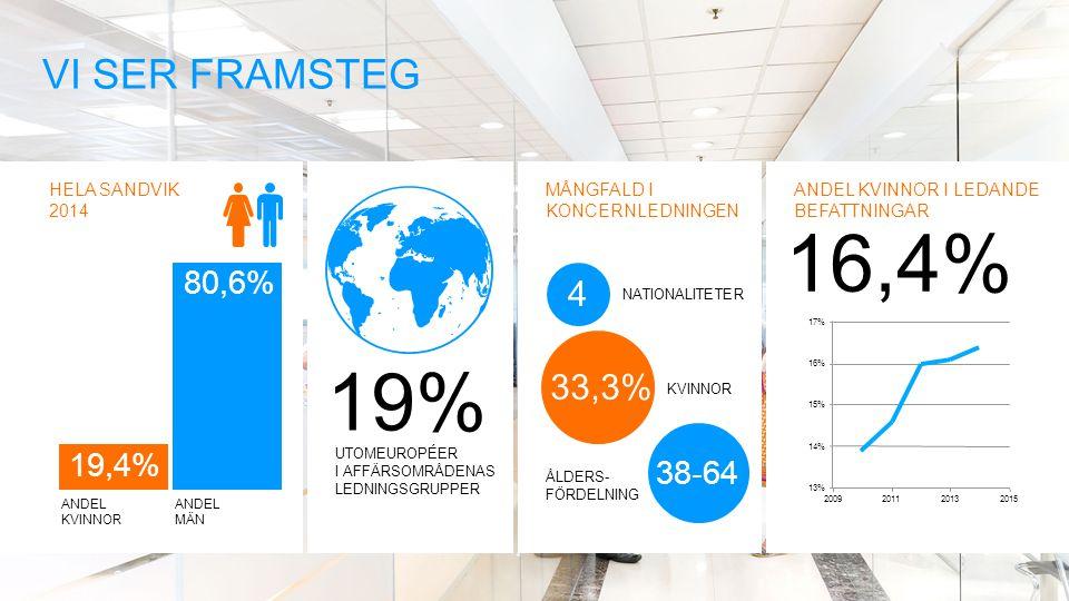 16,4% 19% Vi ser framsteg 4 33,3% 80,6% 19,4% 38-64 HELA SANDVIK 2014