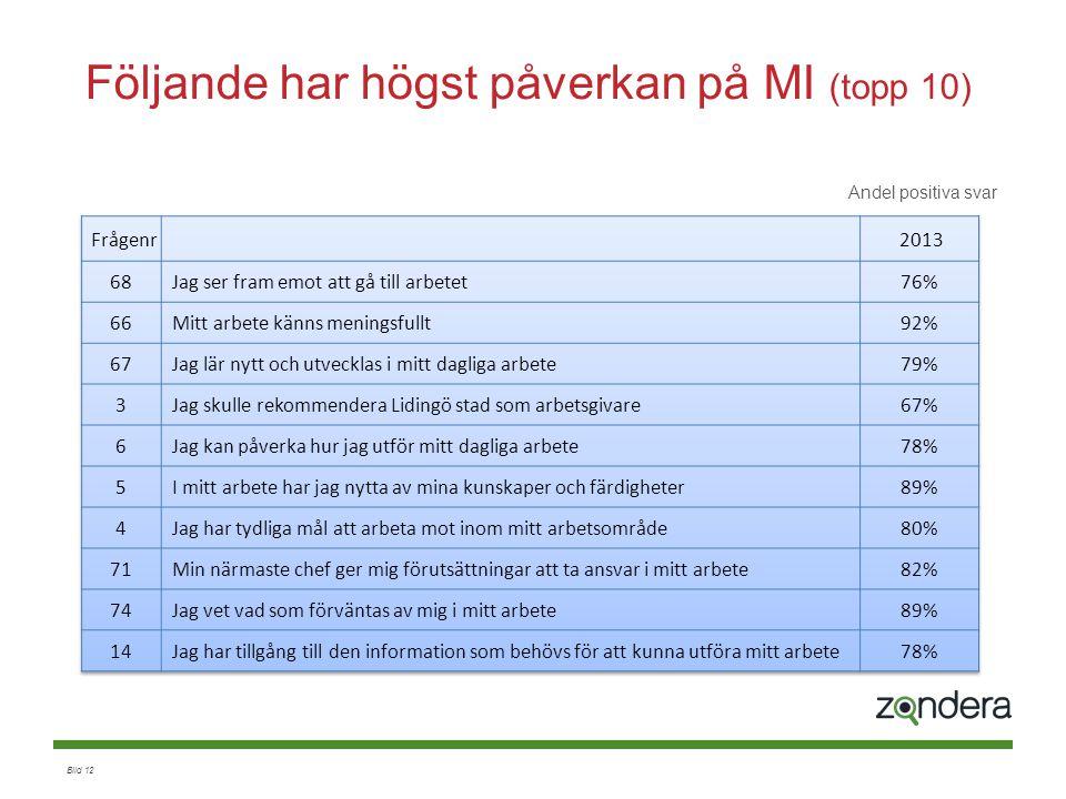 Följande har högst påverkan på MI (topp 10)