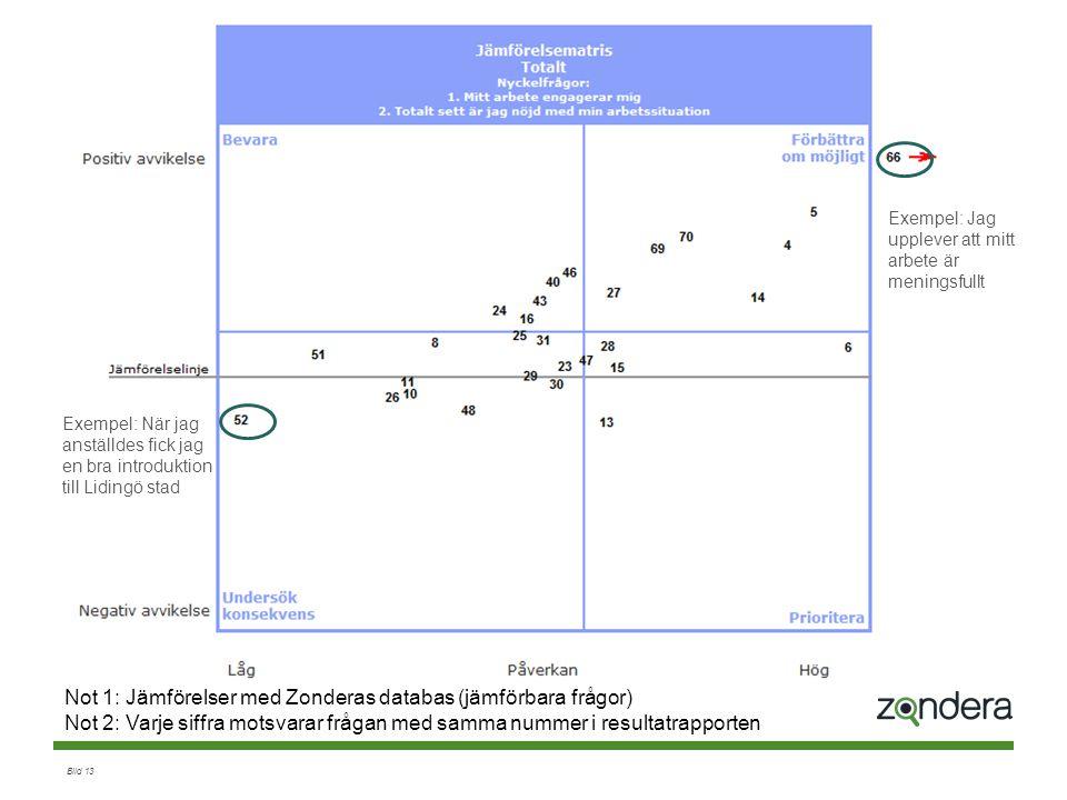Not 1: Jämförelser med Zonderas databas (jämförbara frågor)