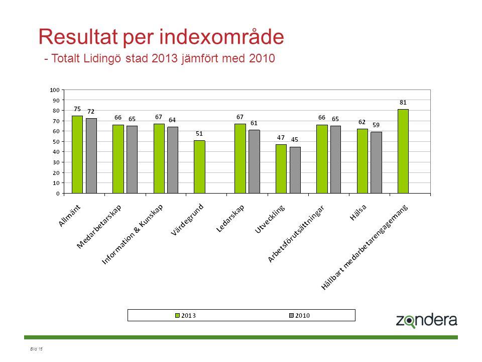 Resultat per indexområde