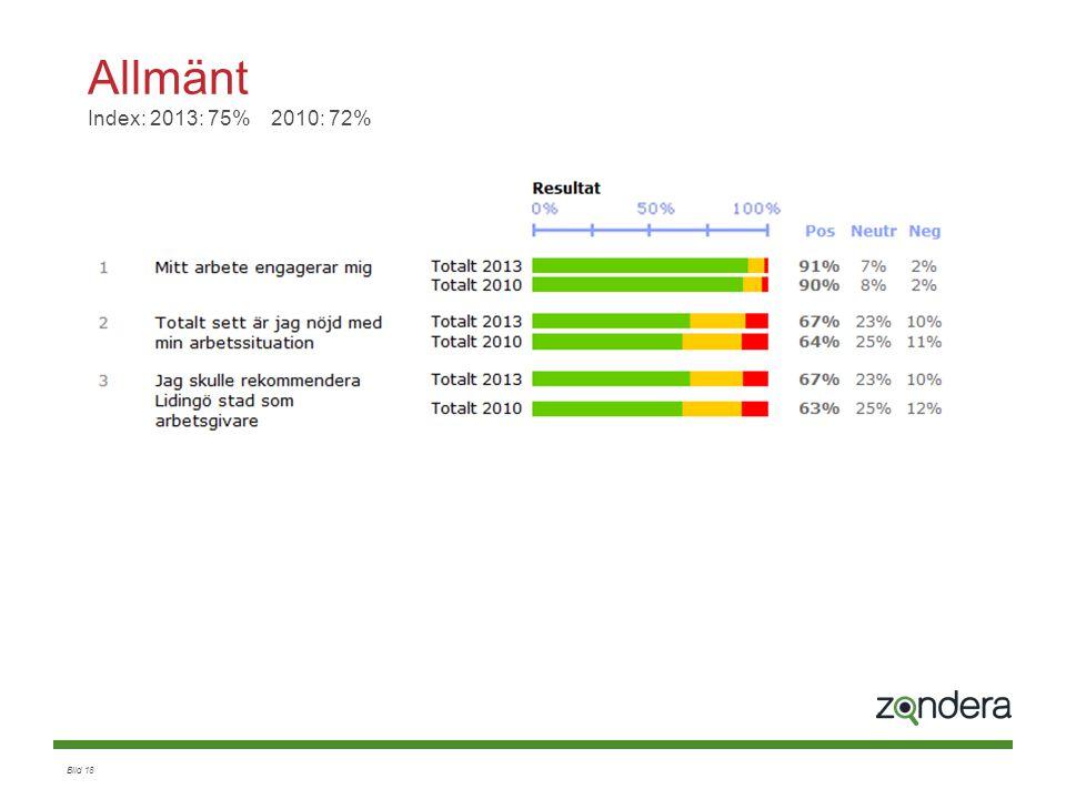 Allmänt Index: 2013: 75% 2010: 72%