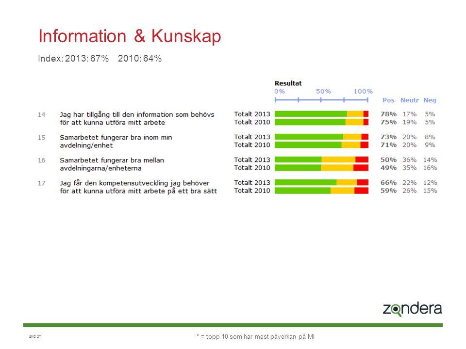 Information & Kunskap Index: 2013: 67% 2010: 64%