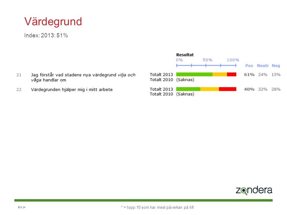 Värdegrund Index: 2013: 51% * = topp 10 som har mest påverkan på MI