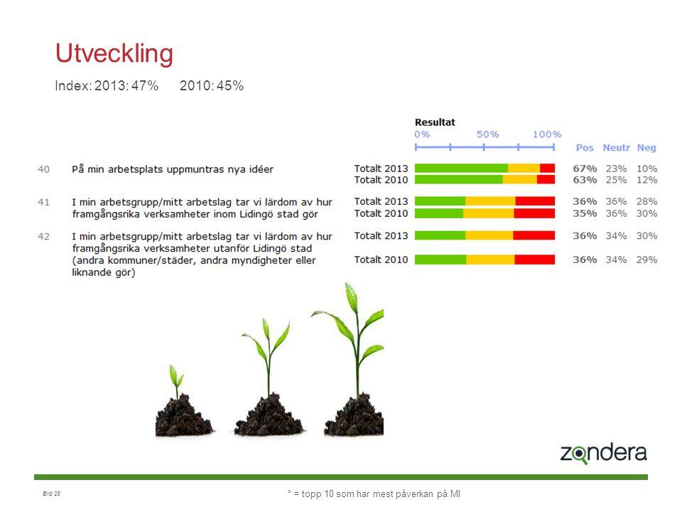 Utveckling Index: 2013: 47% 2010: 45%