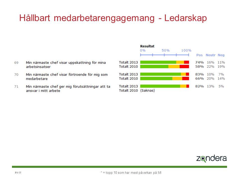 Hållbart medarbetarengagemang - Ledarskap