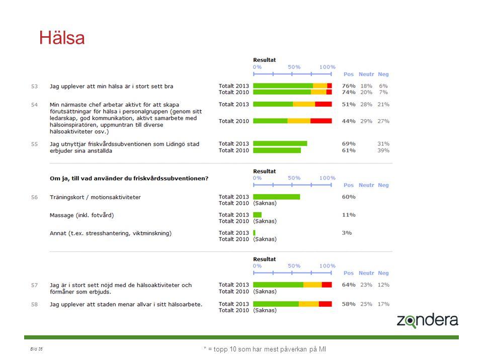 Hälsa Index: 2013: 62% 2010: 59% * = topp 10 som har mest påverkan på MI
