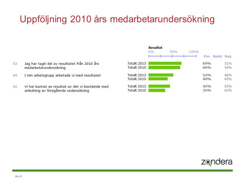 Uppföljning 2010 års medarbetarundersökning