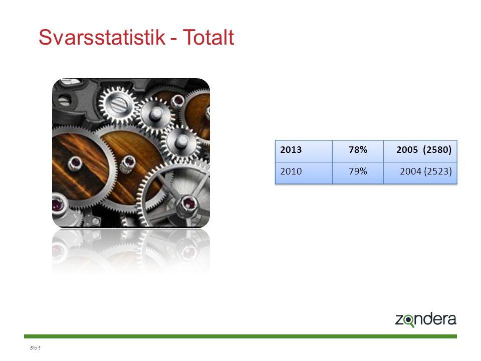 Svarsstatistik - Totalt