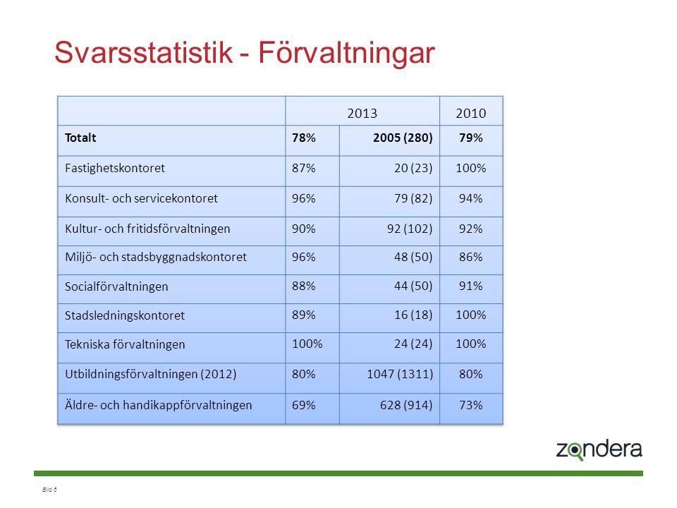 Svarsstatistik - Förvaltningar
