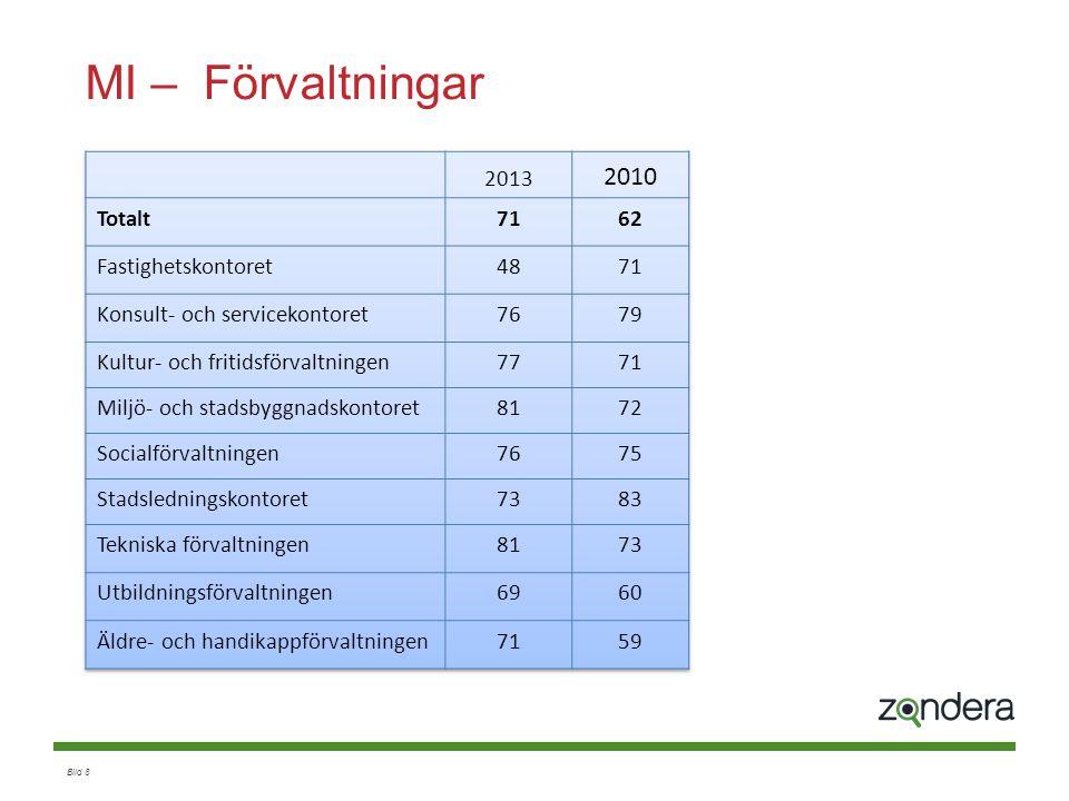 MI – Förvaltningar 2010 2013 Totalt 71 62 Fastighetskontoret 48