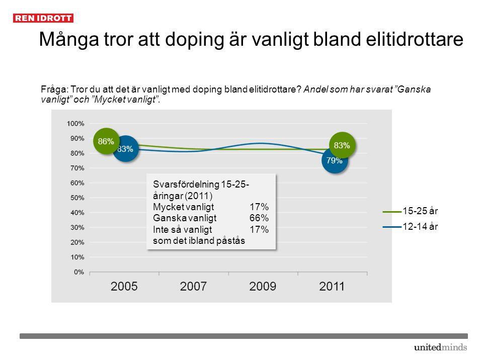 Många tror att doping är vanligt bland elitidrottare