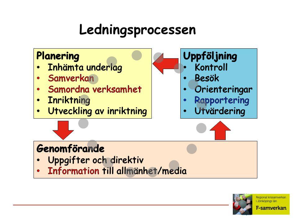 Ledningsprocessen Planering Uppföljning Genomförande Inhämta underlag