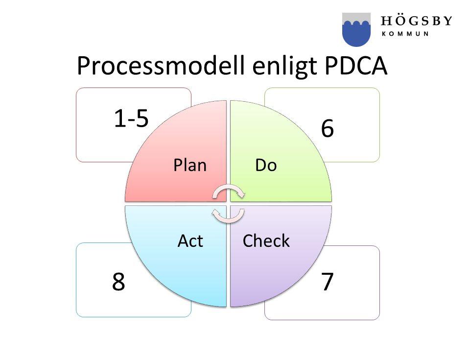 Processmodell enligt PDCA