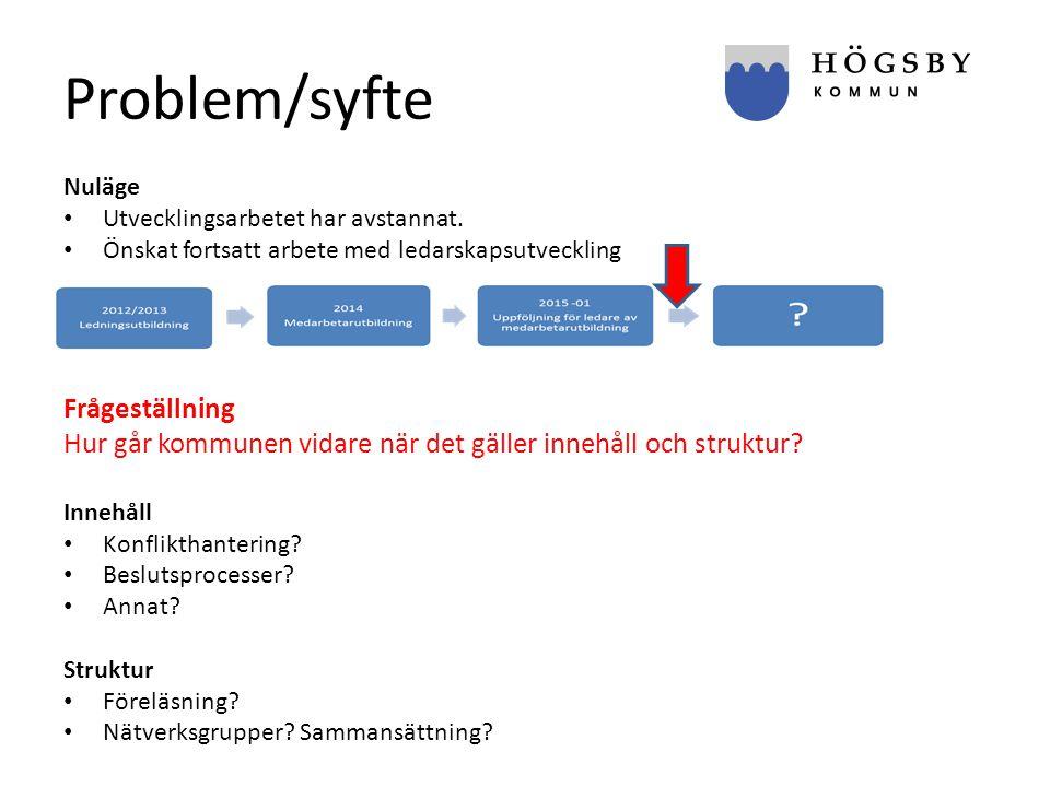 Problem/syfte Frågeställning