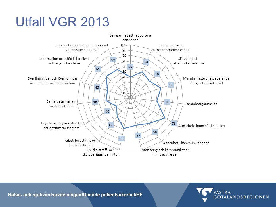 Utfall VGR 2013 Bäst: Samarbete inom vårdenheten