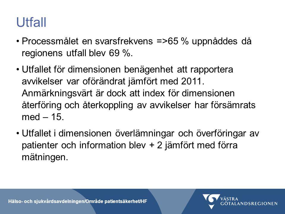Utfall Processmålet en svarsfrekvens =>65 % uppnåddes då regionens utfall blev 69 %.