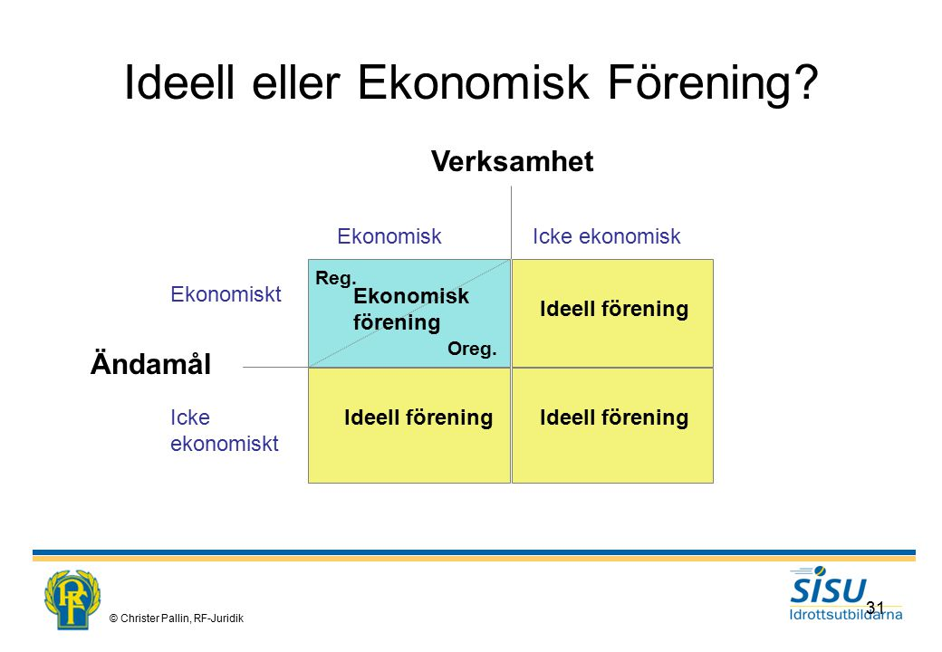 Ideell eller Ekonomisk Förening