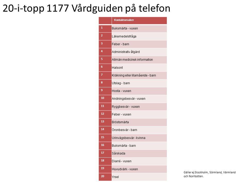 20-i-topp 1177 Vårdguiden på telefon