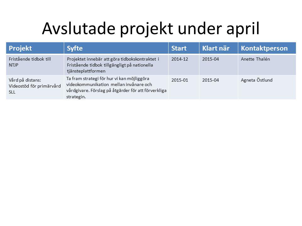 Avslutade projekt under april
