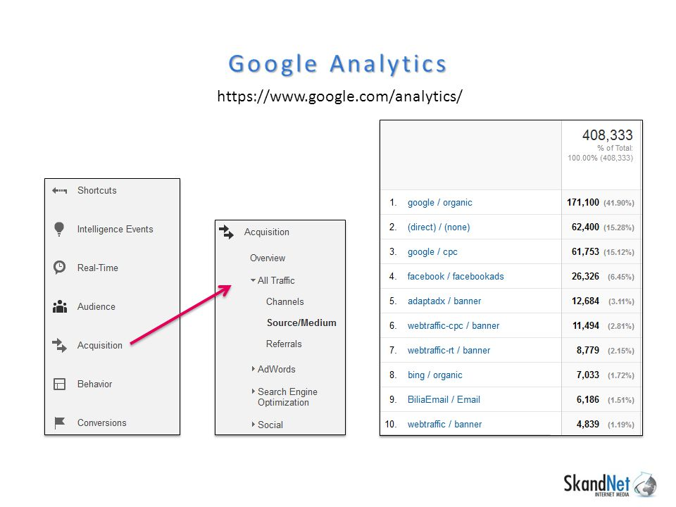 Google Analytics https://www.google.com/analytics/
