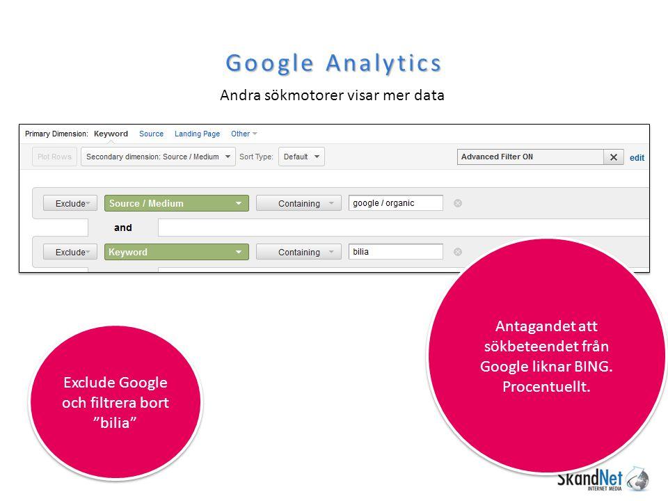 Google Analytics Andra sökmotorer visar mer data