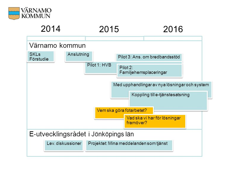 2014 2015 2016 Värnamo kommun E-utvecklingsrådet i Jönköpings län