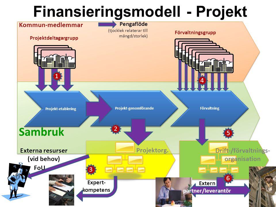 Finansieringsmodell - Projekt