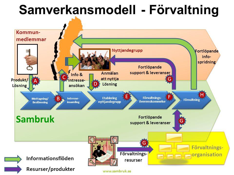 Samverkansmodell - Förvaltning