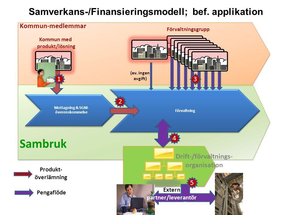 Samverkans-/Finansieringsmodell; bef. applikation