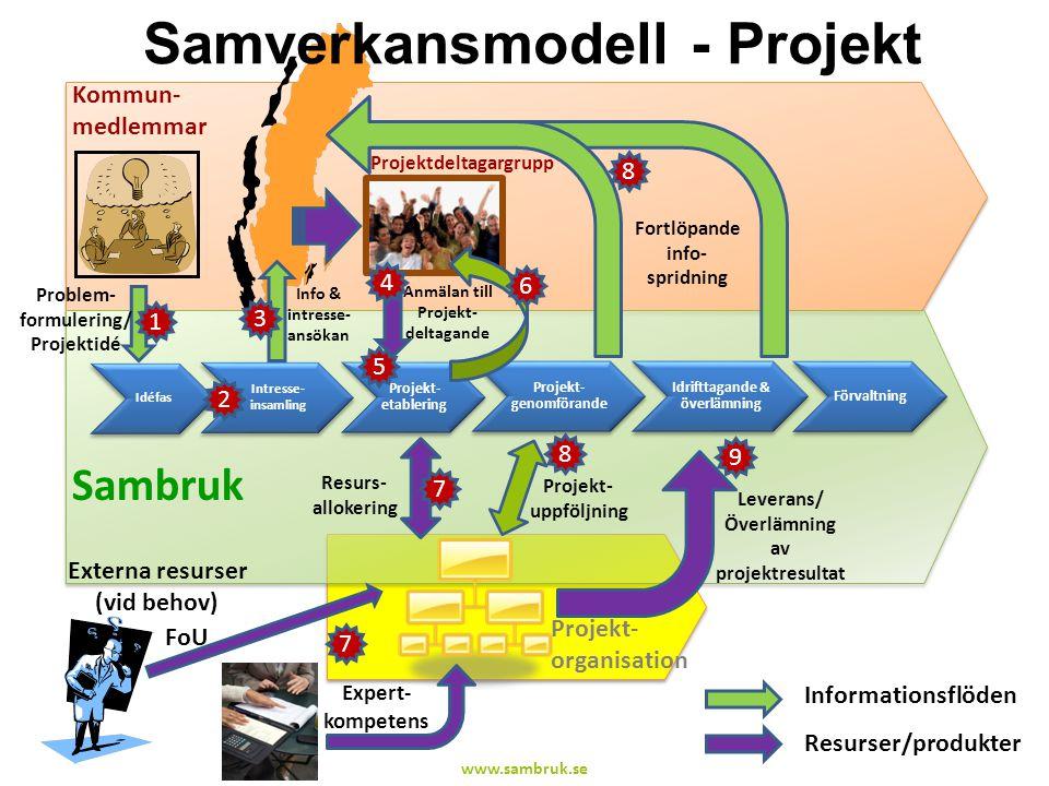 Samverkansmodell - Projekt