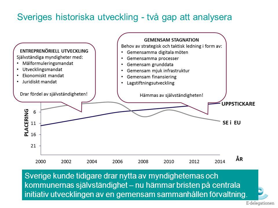 Sveriges historiska utveckling - två gap att analysera