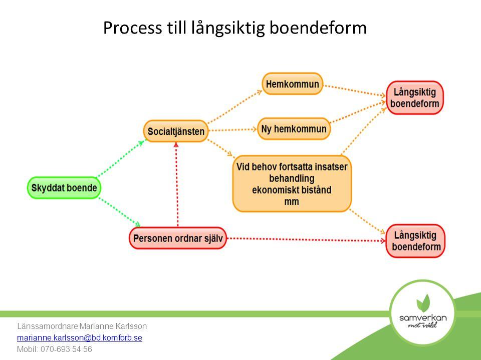 Process till långsiktig boendeform
