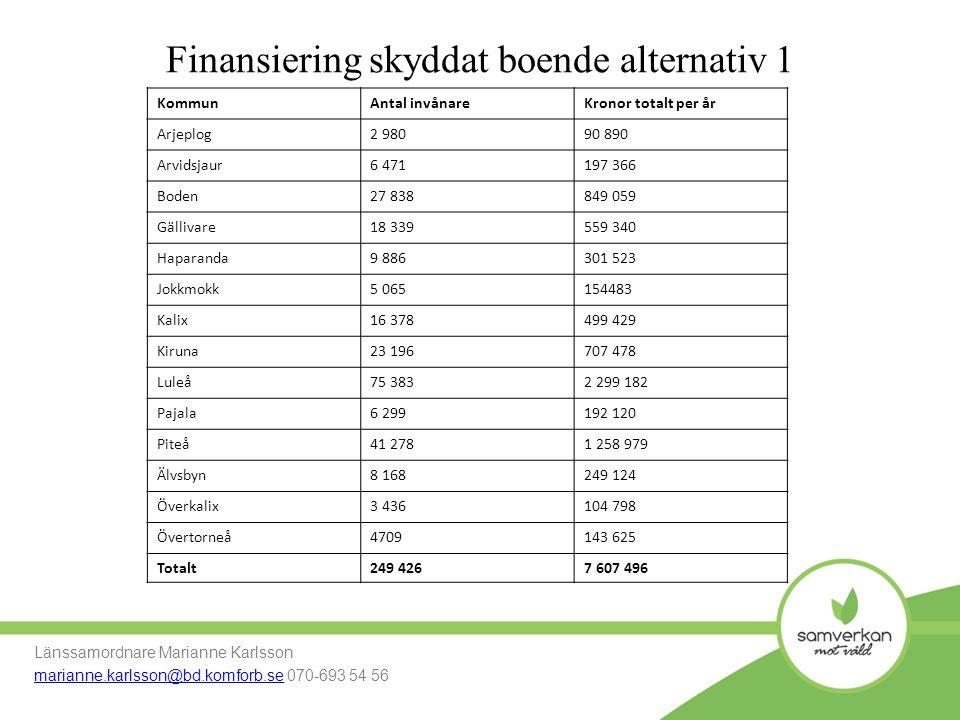 Finansiering skyddat boende alternativ 1