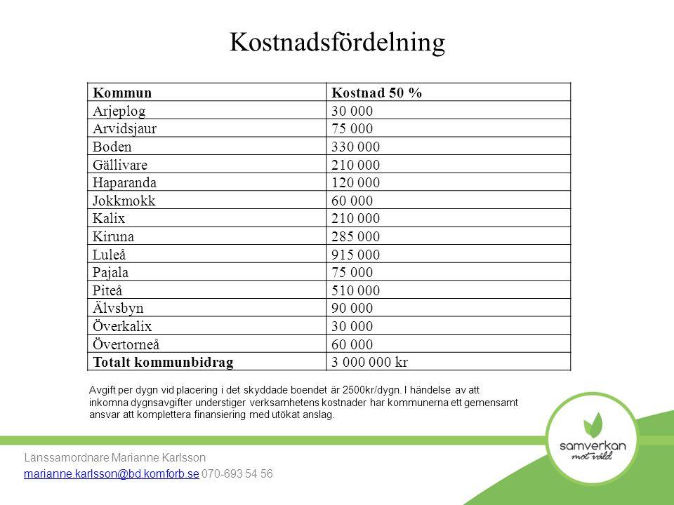Kostnadsfördelning Kommun Kostnad 50 % Arjeplog 30 000 Arvidsjaur
