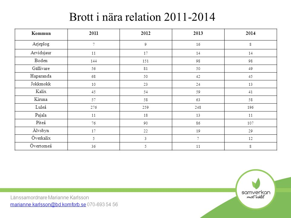 Brott i nära relation 2011-2014 Kommun 2011 2012 2013 2014 Arjeplog
