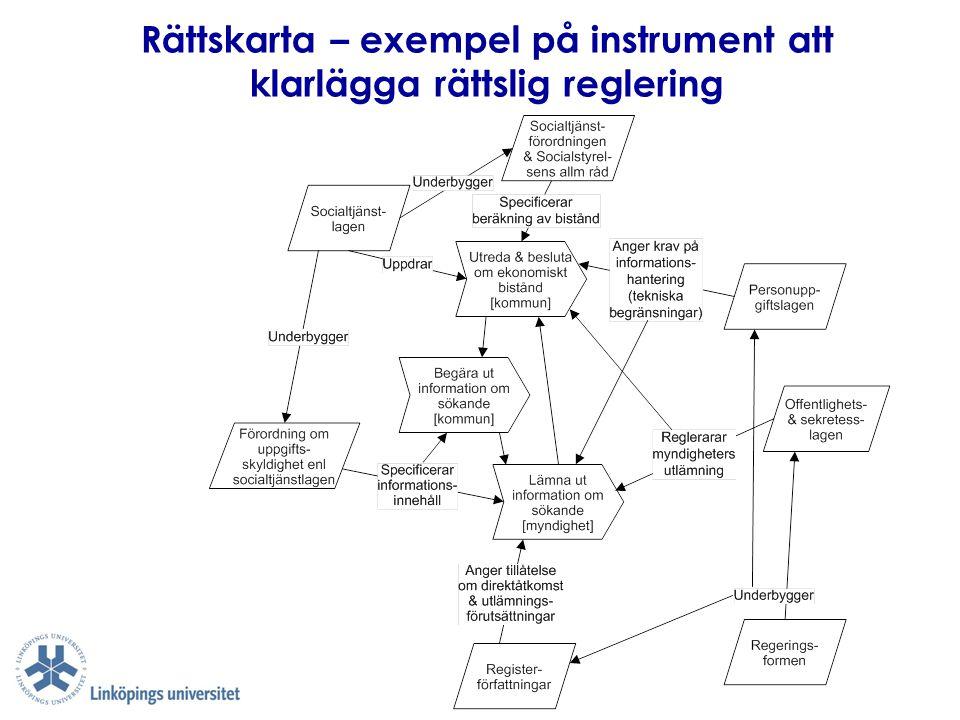 Rättskarta – exempel på instrument att klarlägga rättslig reglering
