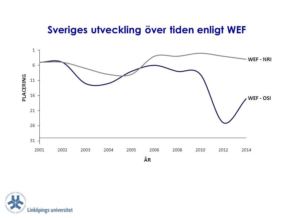 Sveriges utveckling över tiden enligt WEF