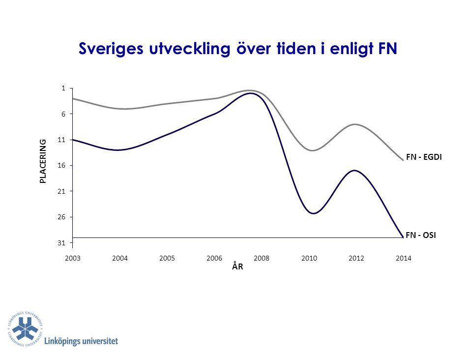 Sveriges utveckling över tiden i enligt FN