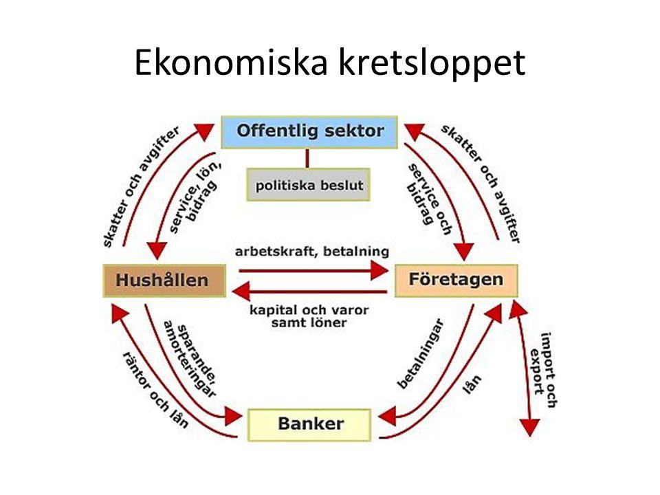 Ekonomiska kretsloppet
